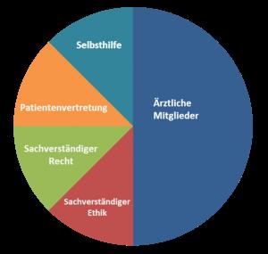 © Patientenbeteiligung NRW